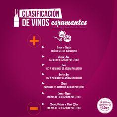 Para saber la clasificación de Champaña de acuerdo a su cantidad de azúcar residual!