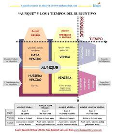 Usos del Subjuntivo Learn To Speak Spanish, Spanish Grammar, Spanish Phrases, Spanish English, Spanish Language Learning, Spanish Teacher, Spanish Classroom, Spanish Lessons, Teaching Spanish