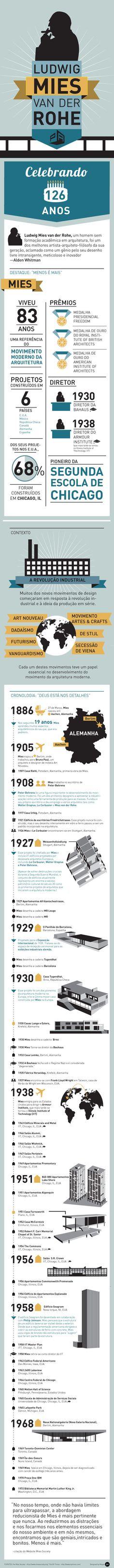 Infográfico: 126º Aniversário Mies van der Rohe | ArchDaily Brasil