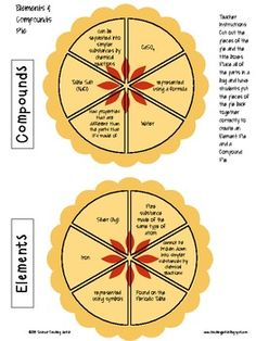 Quickly assess students' understanding of the differences between elements and compounds with this product. Cut out the pie pieces and have students reassemble. 8th Grade Science, Middle School Science, Compounds And Mixtures, Teaching Science, Classroom Activities, Social Studies, Chemistry, Literacy, Periodic Table
