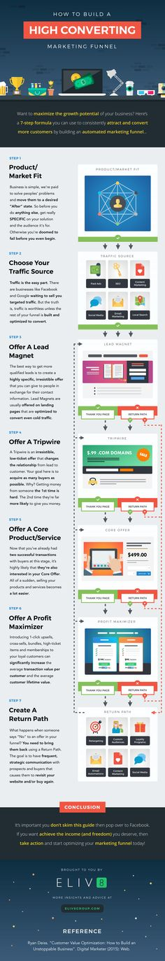 How to build a high converting marketing funnel infographic
