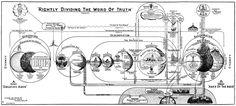 Gli Arcani Supremi (Vox clamantis in deserto - Gothian): Il Tempo e le Età nella visione biblica