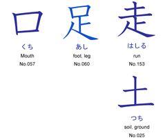 kuchi = mouth; ashi= foot, leg; hashiru = run; tsuchi = soil ground