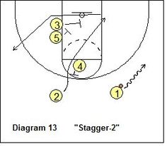 Hawk Offense - Stagger-2 Play