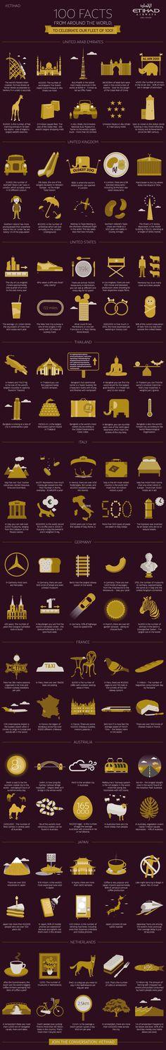 100 fun city facts: