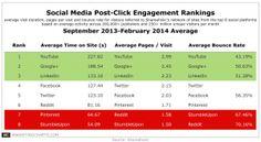 [Shareaholic Study] Google+ and LinkedIn Rank High in Engagement - Business.com Blog