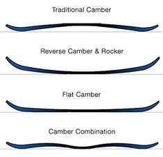 Snowboard Profiles Camber and Reverse Camber