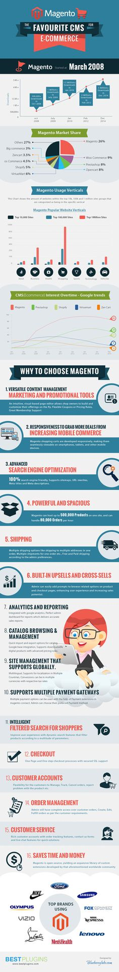 Magento, the cms for ecommerce