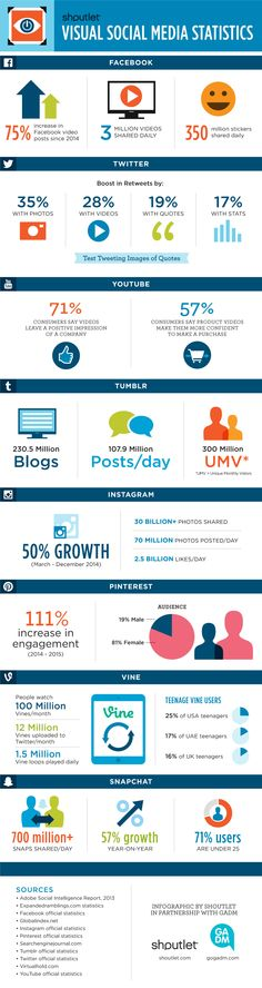 Shoutlet Visual Social Media infographic