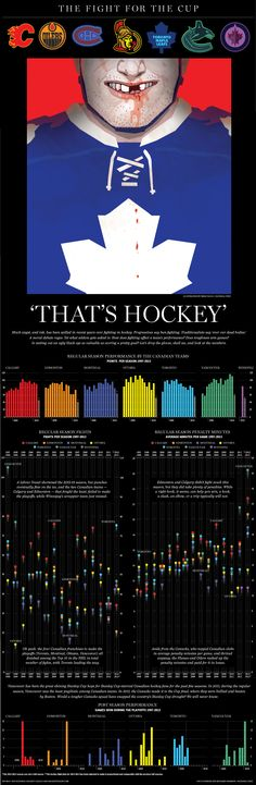 Infographic: The fight for the Stanley Cup Much angst, and ink, has been spilled in recent years over fighting in hockey. Hockey Games, Hockey Players, Ice Hockey, I Am Canadian, Hockey Season, Wayne Gretzky, World Of Sports, Pittsburgh Penguins, Team S