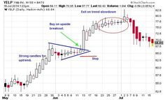 Heikin-Ashi Chart Pattern Trading