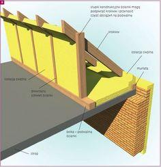 Adaptacja poddasza - ocieplenie i wentylacja dachu