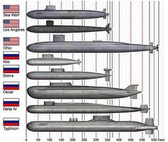 Russian and american submarine size comparison, of both attack and ballistic classes currently in service. The Oscar class is an unique cruise-missile submarine, the fourth biggest submarines in service and the biggest non-ballistic submarines in the world.