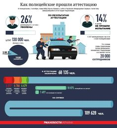 #Police #Ukraine #Attestation