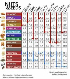 Nutritional profile of raw nuts and seeds compared. This is a GREAT chart!