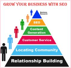 Grow your buisness wih #SEO techniques. Check out here , http://timothymccallan-tim.blogspot.in/ at #newyork #unitedstates