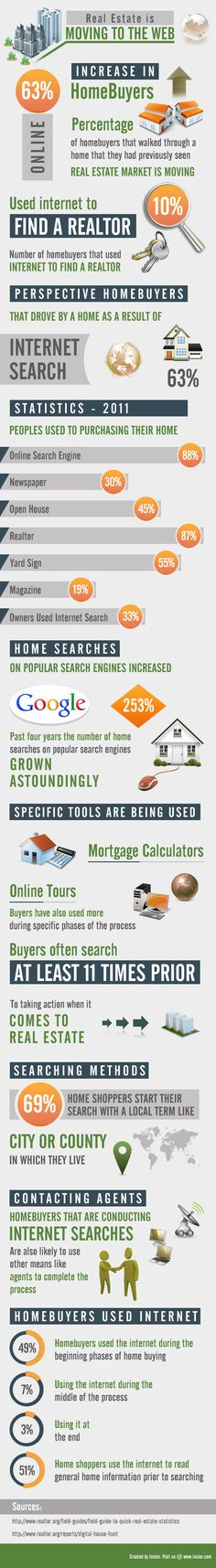 Percentage of home buyers using internet for research has increased significantly in the recent days via visual.ly.
