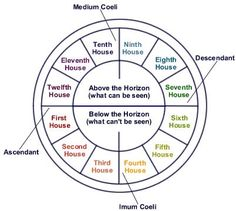 Houses in Astrology- Areas of Life's Experience - Healing Stars Astrology Houses, Astrology Zodiac, Zodiac Houses, Astrology Numerology, Learn Astrology, Astrology Chart, Jupiter Astrology, What Is Astrology, Zodiac Signs