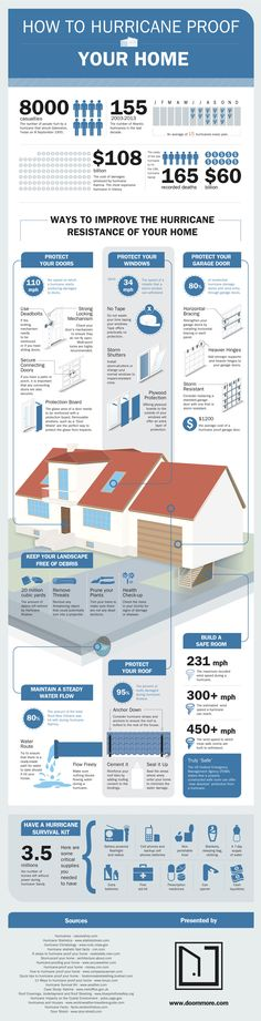 GR 5 - See this infographic on how to hurricane-proof your home. Then find in-depth information on hurricane preparedness from Living Ready University. Hurricane Preparedness, Disaster Preparedness, Hurricane Proof House, Hurricane Safety, Hurricane Damage, Hurricane Supplies, Puerto Rico, Hurricane Shutters, Home Safety