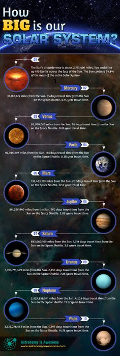 Check out our How Big is our Solar System #Infographic! http://ift.tt/1hoO4Ej…