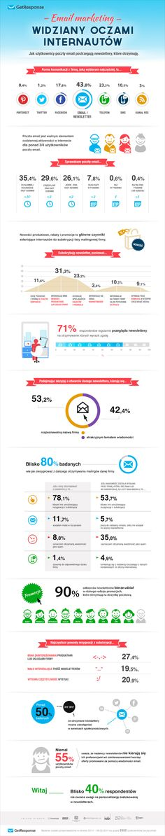 GetResponse - e-mail marketing oczami internautów