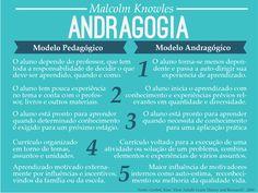 Comparativo de Malcolm Knowles entre os modelos pedagógico e andragógico. Mais em: www.designinstrucional.com.br #andragogia