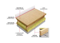 The Hush System Premier is a soundproof floor system suited to timber floors and can be used in both refurbishment and new build projects.