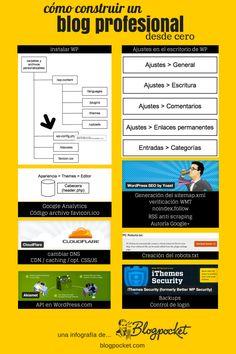 La guía definitiva para construir un blog con WordPress #infografia