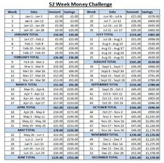 52 Week Money Challenge UK version in Pounds and month totals