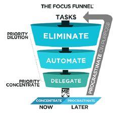 The focus funnel - More productivity, Less time #focus #productivity - More info on www.facebook.com/EssencetoSuccess