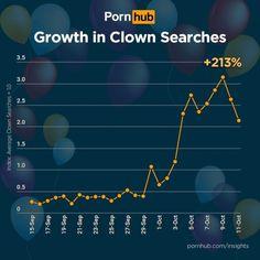 Onda de aparições faz busca por palhaços aumentar mais de 200% em site pornô