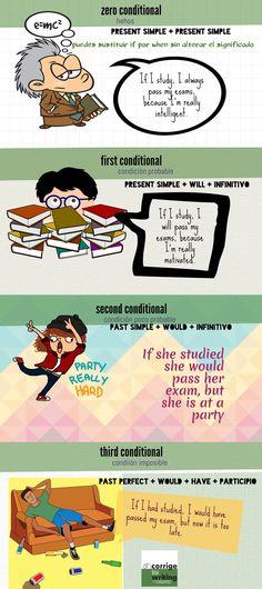 CONDITIONALS CONDICIONALES English Grammar, Teaching English, English Language, Learn English, Reflective Teaching, How To Pass Exams, Cultura General, E Mc2, English Classroom