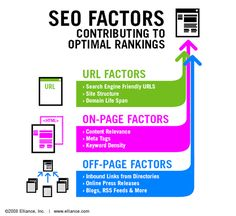 SEO Infographics Any good search marketing campaign has a multi-pronged approach  to achieving top rankings. Blending such factors as site structure,  content relevance, and online press releases will influence your  site's chances for success.