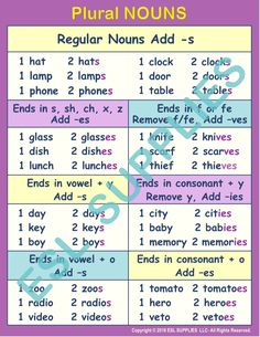 Teach English Learners how to form Plural Nouns with this Anchor Chart. Sizes: x x & x English Grammar Tenses, English Adjectives, English Grammar Worksheets, English Vocabulary Words, Learn English Words, Phonics Rules, Grammar Rules, Grammar Lessons, Learning English For Kids