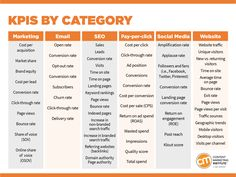 Master the content marketing fundamentals with the 2019 toolkit's tips, checklists, and templates – Content Marketing Institute Sales And Marketing Strategy, Marketing Strategy Template, Marketing Process, Social Media Marketing Business, Seo Marketing, Influencer Marketing, Online Marketing, Service Marketing, Marketing Ideas