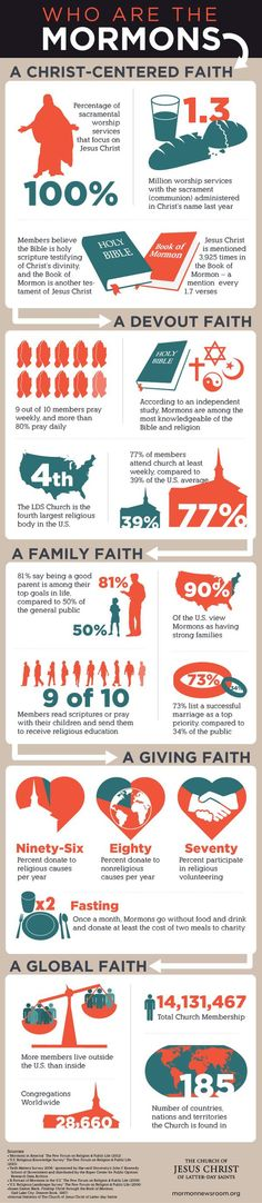 When my out-of-town friends come, they occasionally ask about my faith.  Here's some info.
