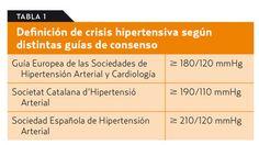 Edema, Med School, Medicine, Acute Coronary Syndrome, Blood Pressure, Risk Factor, Medical, Medical School