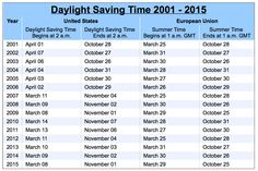 Daylight Saving Time Extension Was Part Of Energy, Tax Package: Was It Worth It?