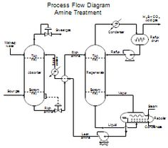 Process Flow Diagrams (PFDs) and Process and Instrument Drawings (P&IDs) P&id Diagram, Piping And Instrumentation Diagram, Process Flow Diagram, Chemical Engineering, Heating Systems, Control, Plumbing, 3 D