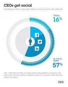 La sfida del futuro per i CEO si gioca sui Social Media