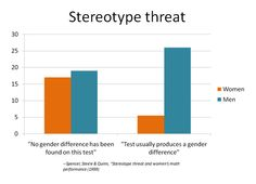 Computer Science and Gender Socialization Chicano, Stereotype Threat, Computer Science, Bar Chart, Gender, Math, My Love, Math Resources, Early Math