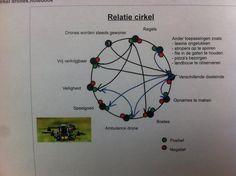 Relatiecirkel