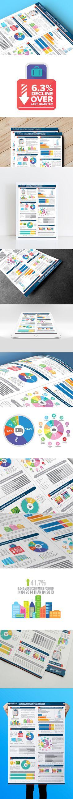 Hawksford Singapore releases Q4 2014 Singapore Business Formation Statistics Report in a infographic style designed by Lemongraphic.   #hawksford #singapore #sg #infographic #informationdesign #data #chart #piechart #flaticon #poster #flyer #business #formation #trends #report #corporate