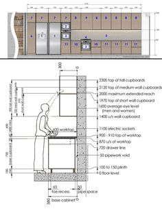 Standard dimensions in kitchen design Layout Design, Design Blog, Küchen Design, House Design, Ikea Kitchen, Home Decor Kitchen, Rustic Kitchen, Kitchen Furniture, Furniture Nyc