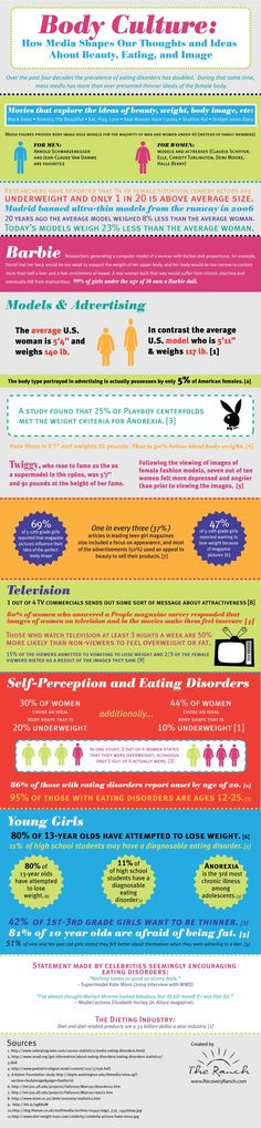 Body Culture: How Media Shapes Our Thoughts and Ideas About Beauty, Eating, and Image [Infographic]