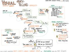 Rachel Smith: My visual notes of @weeksonian's morning session on visual storytelling at #euviz | Flickr