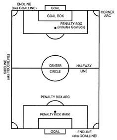 Soccer field outline free vector basketball pinterest outlines soccer field diagram and parts of a soccer field ccuart Image collections