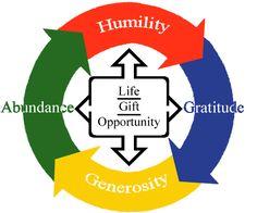 Humility. Gratitude. Generosity. Wealth. It goes round and round...