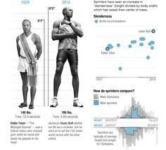An interesting look at how certain body types are better at certain sports than others, and how Olympic athletes' bodies have changed over the last century.