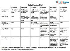 6 Month Baby food chart Cb Pinterest Food charts Babies and